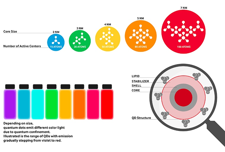 What-is-quantum-dot-technology