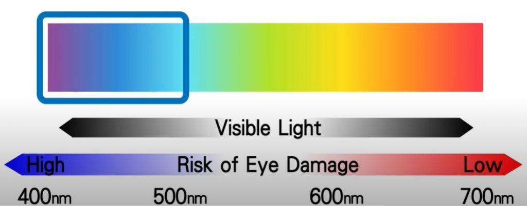 benefits of low blue light technology